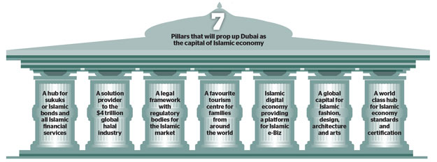 7 Pillars that will prop up Dubai as the capital of Global Islamic Economy