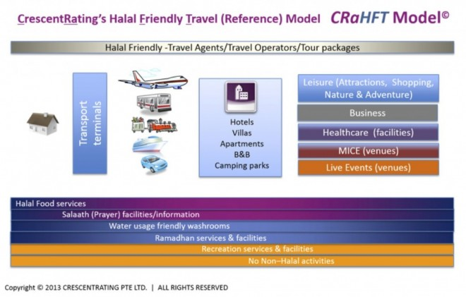 CRAHFT-model