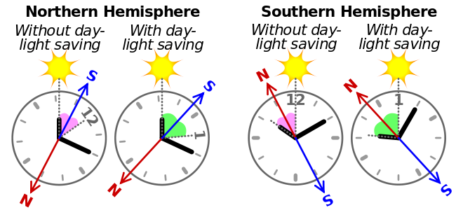 Using_watch_and_sun_as_compass