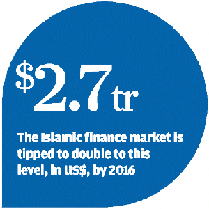 Hong Kong's Islamic finance goal boosted by Basel III rules