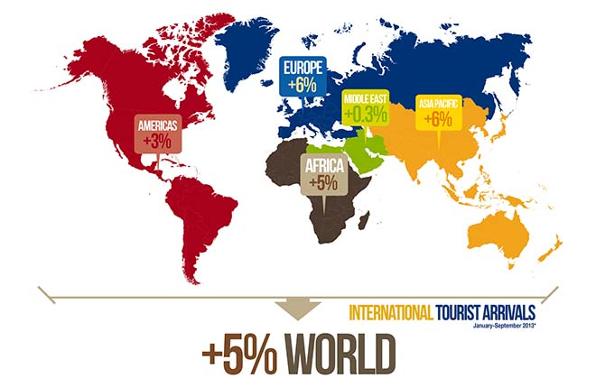 International Tourism: an Engine for Economic Recovery