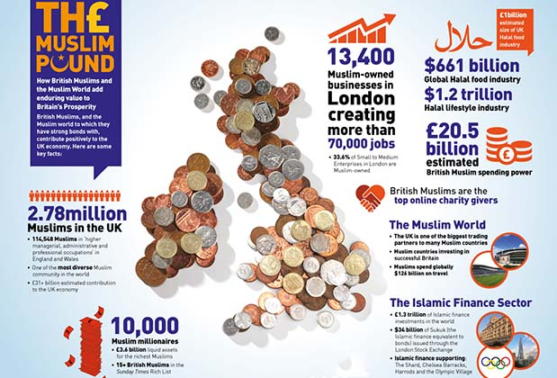 Opinion: The Muslim Pound - The Bottom Line
